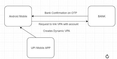 What is UPI payment,How it works in Android mobile?