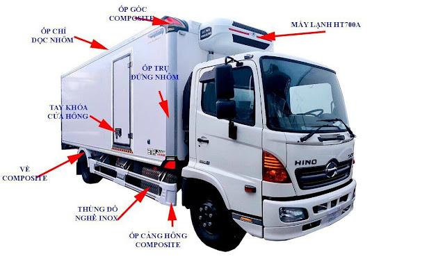 Kết cấu thùng đông lạnh xe tải
