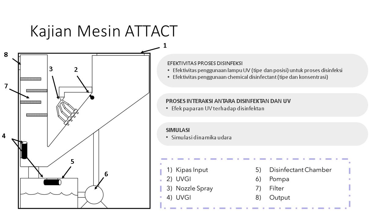 Alat Pembersih Udara Anti Virus Covid-19