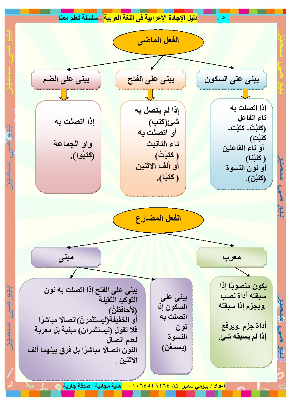 كتاب قواعد اللغة العربية للمبتدئين pdf