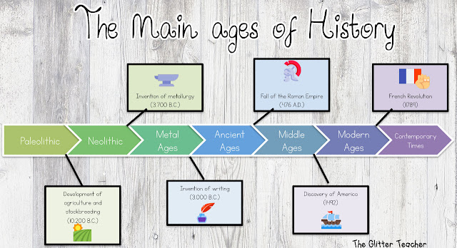 The main ages of Prehistory and History