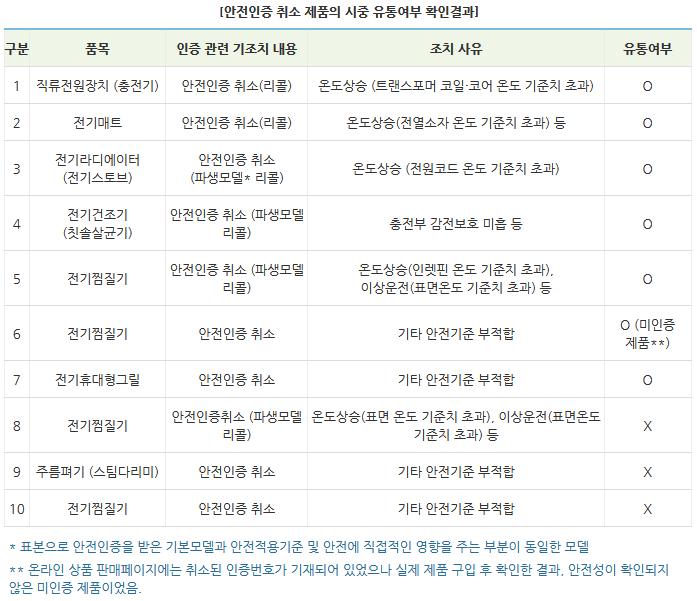 한국소비자원,일부 소형 가전제품 리콜·인증취소에도 유통