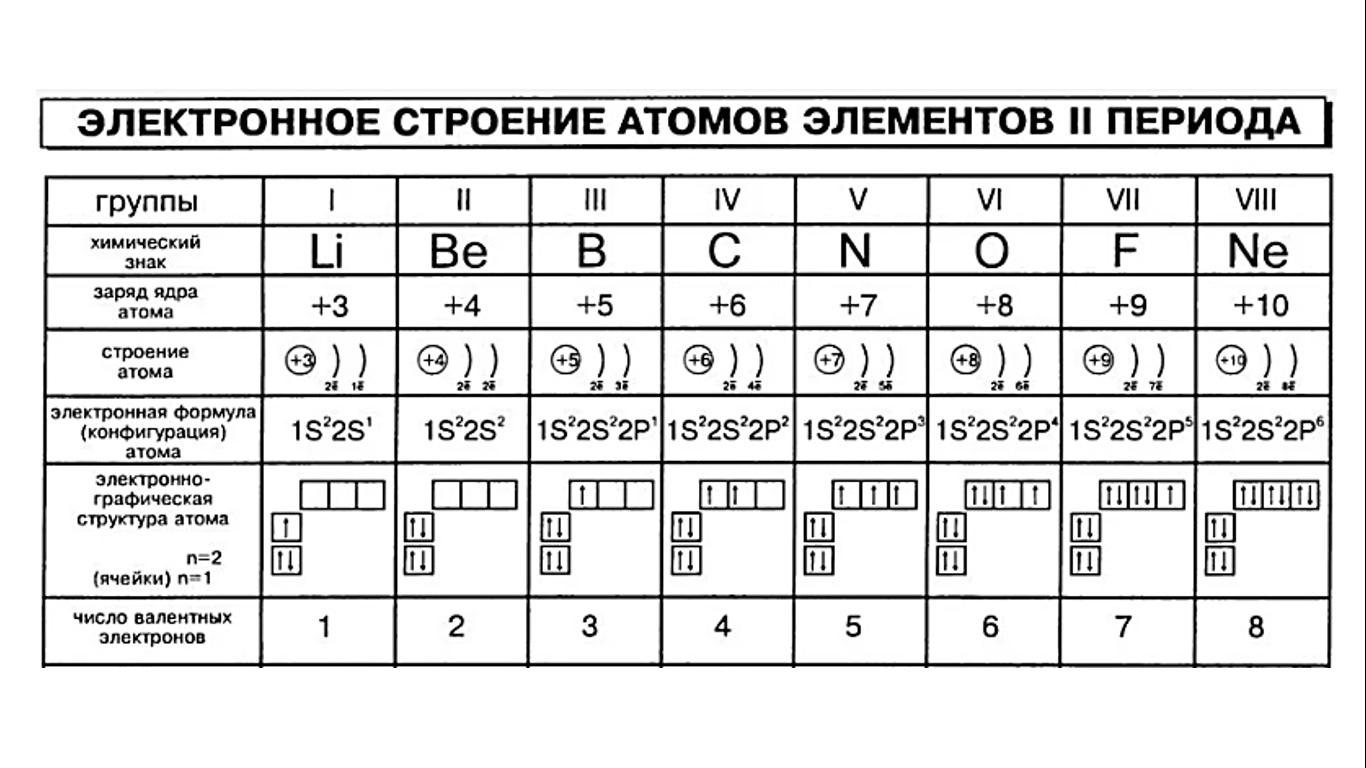 изучаем химию 8 класс габриелян смирнова гдз