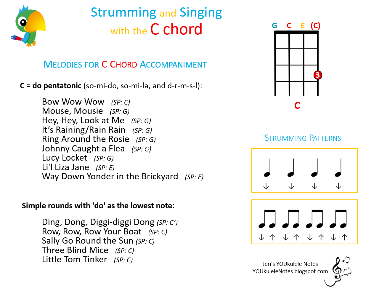 Jeris Youkulele Notes August 2016 Uke Fretboard Diagram Explore Chord Diagrams And Demos At Ukulelechordscom