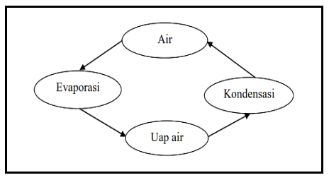 Peta Konsep siklus (cycle concept map)