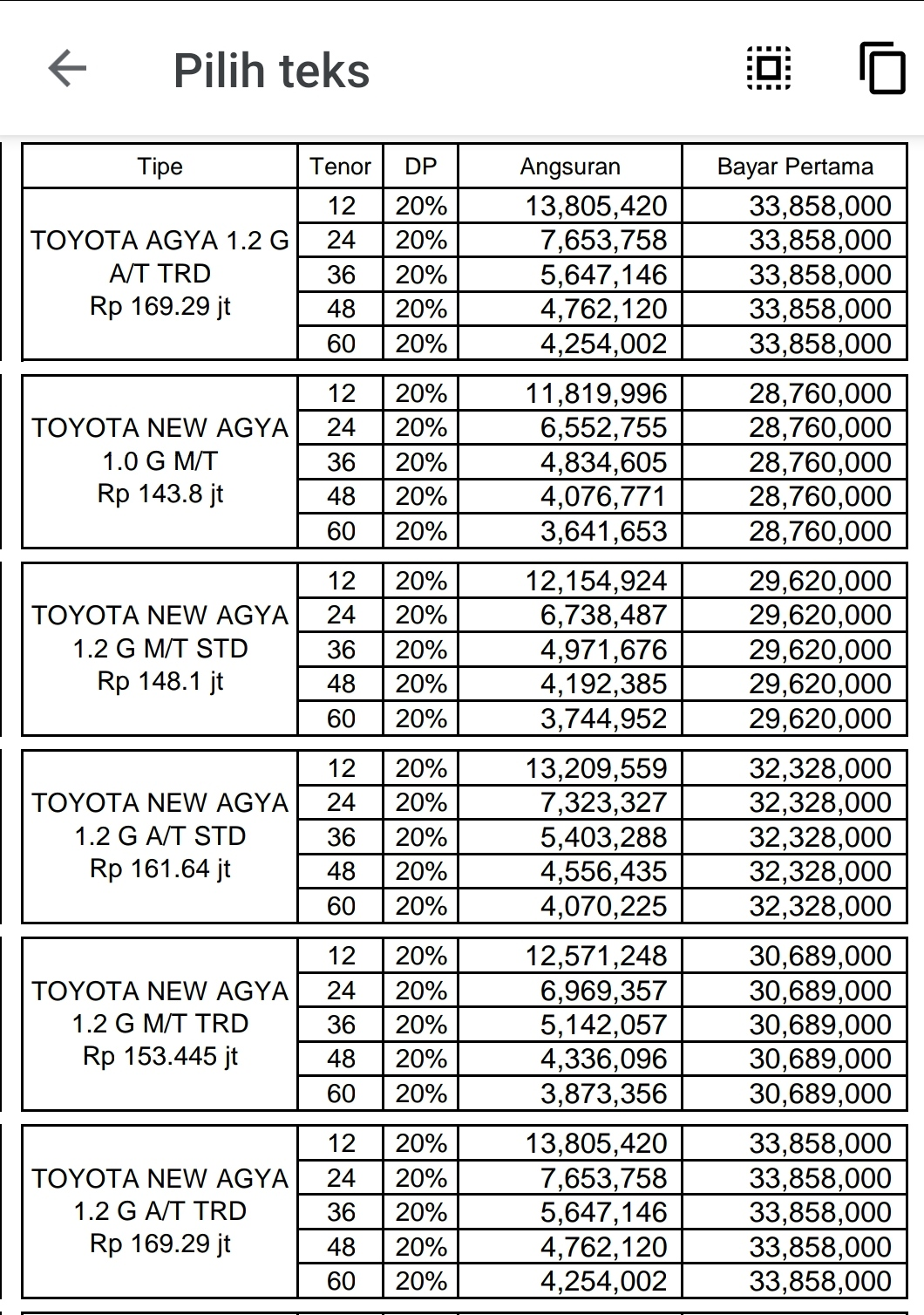 Cari mobil bekas dijual dengan harga terbaik. Daftar Harga Kredit Toyota Agya baru 2021 Cikarang Bekasi