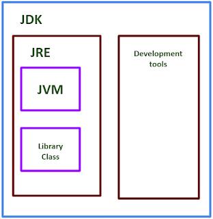 Perbedaan JDK, JRE, dan JVM pada Java