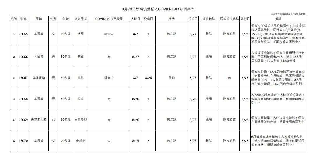 本土+0 新增6例境外移入COVID-19病例,分別自法國、美國、越南、巴基斯坦、柬埔寨及其他國家入境