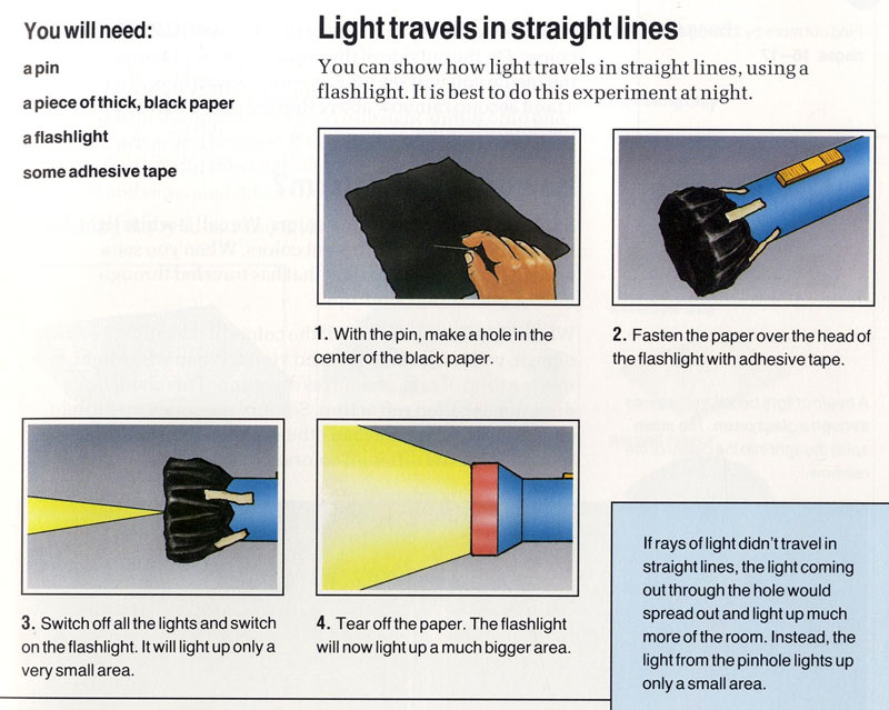 Where Does Light Come From Ency123