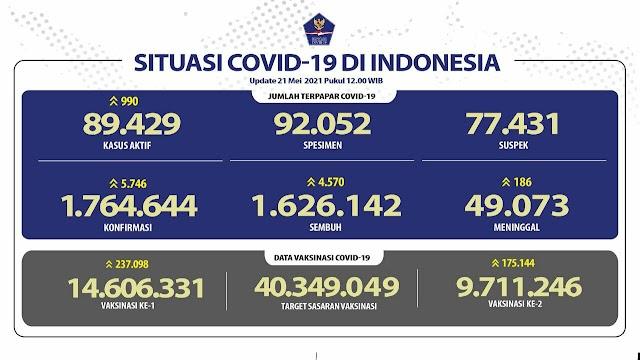 (21 Mei 2021) Jumlah Kasus Covid-19 di Indonesia Pukul 14.00 WIB