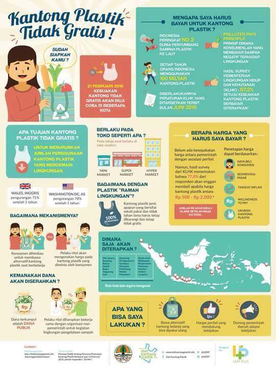Interview with Tiza Mafira: Gerakan Indonesia Diet Kantong Plastik (GIDKP)
