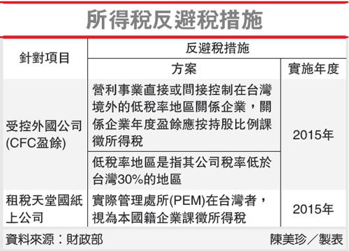 反避稅條款將逼死臺灣經濟 - 創投律師 Bryan