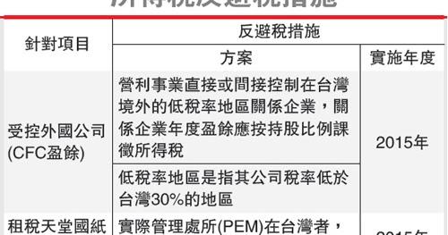反避稅條款將逼死臺灣經濟