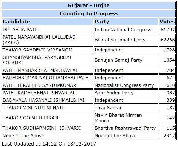 gujarat-unjha-election-result-congress-win-modi-village-vadnagar