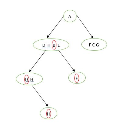node e