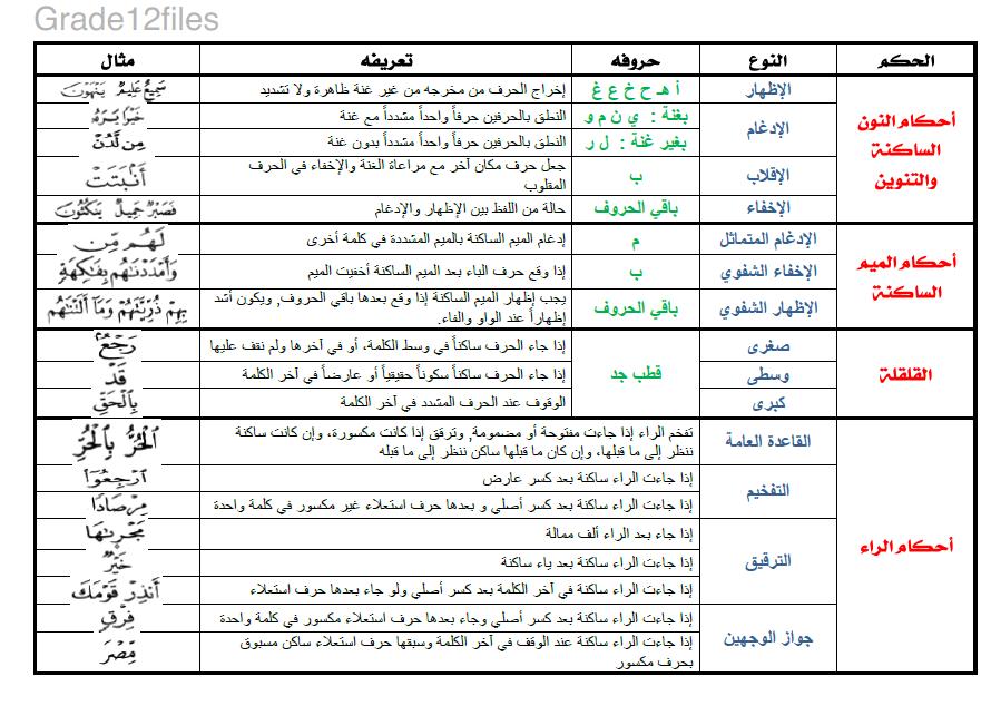 ملخص أحكام التجويد تربية إسلامية الصف الحادى عشر 2019