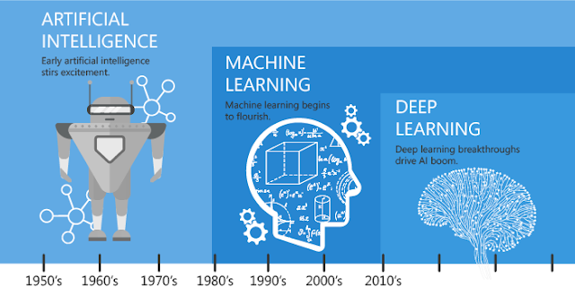 Differences Between Rule Based and Machine Learning AI