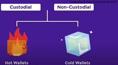 Perbedaan Dompet Kustodian dengan Non-Kustodian pada Aset Digital
