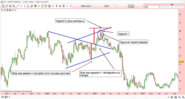 triangles-trading-formation-graphique