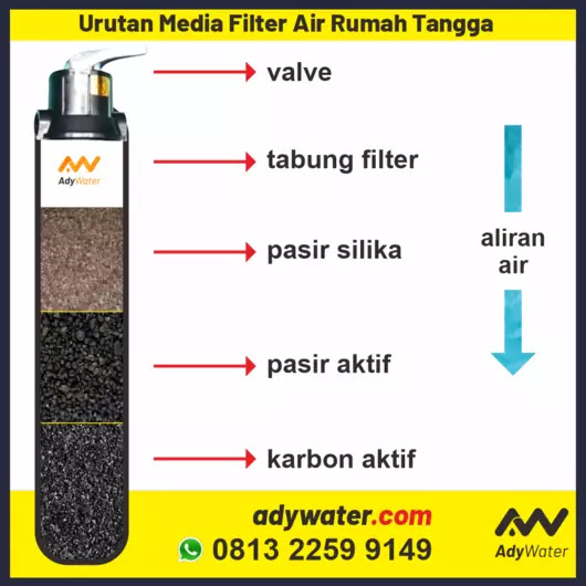 susunan media filfter air, media filter air rumah tangga