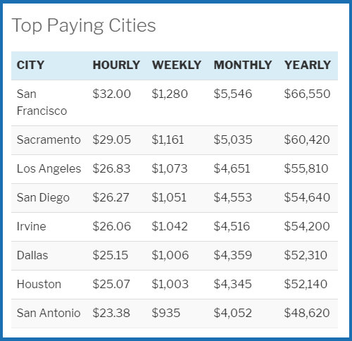 top paying cities of lvn salary