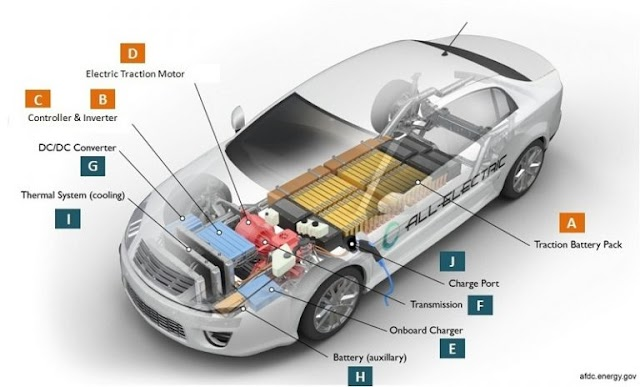 What is a Electric Cars? & it's key components