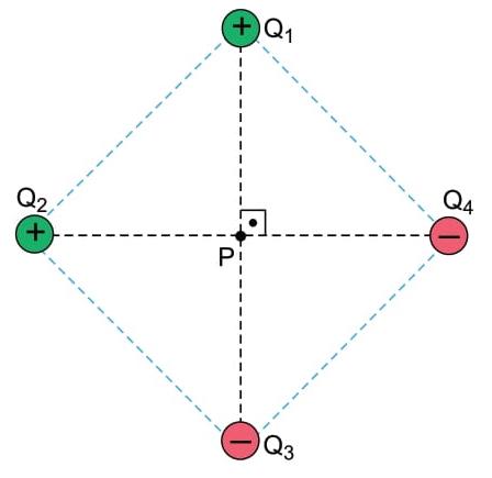 As posições das cargas e seus respectivos sinais estão indicados na figura