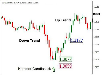 Contoh The Hammer Candlestick