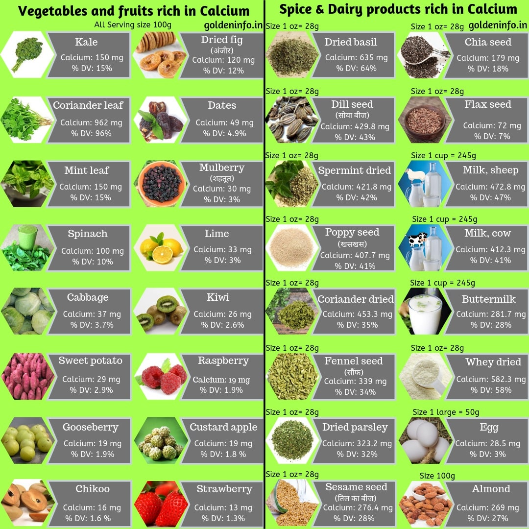 list of sources of Calcium: Fruits and vegetables