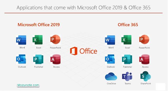 mozunote.c0m-Download Office 2019 , 2016 dan 365, Visio Offline Installer