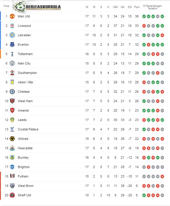 Top Skor Liga Inggris: MU Akhirnya Naik Ke Puncak Klasemen