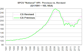 Case-Shiller National Previous vs. Revised