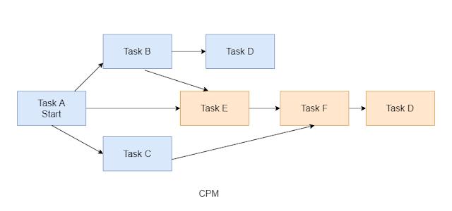critical-path-method-cpm