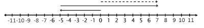 soal garis bilangan kelas 6 semester 1