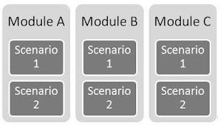 contoh-test-scenario