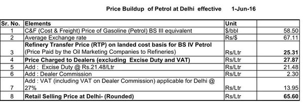 Actual Cost of Petrol in India without Taxes