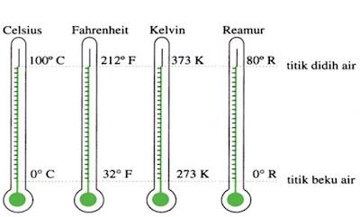 Pengertian Suhu