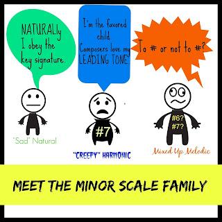 Free Printable Music Poster for Teaching Piano Minor Scales, Natural Minor, Harmonic Minor, Melodic Minor