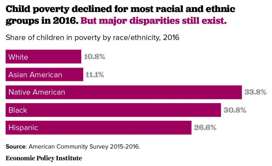 Welfare For Rich >> jobsanger: 18% of Children In The United States Still Live In Poverty