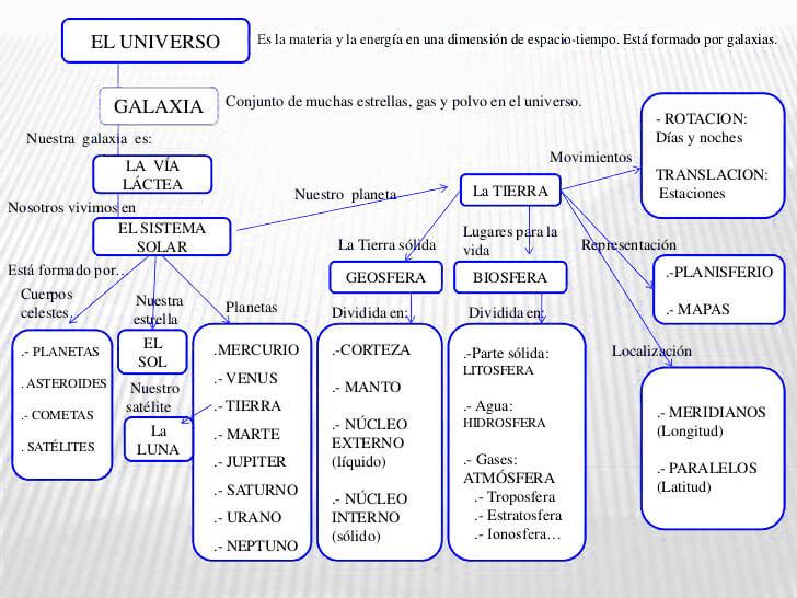 mapa conceptual del universo