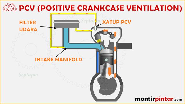 Fungsi sistem PCV pada mesin