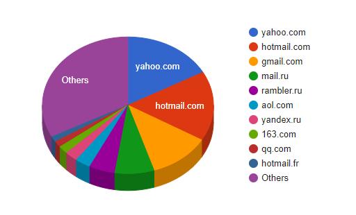 Grafico a torta dei 10 domini più colpiti da attacchi hacker