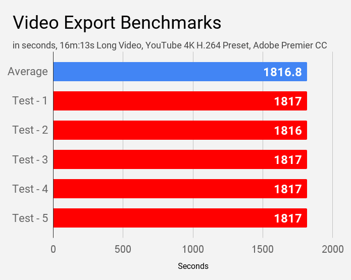 Video export benchmarks for Acer Swift 3 SF314-57 laptop.