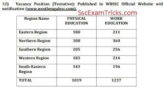 wbssc assistant teacher vacancies