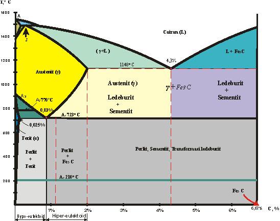 Perlakuan panas pada logam c diagram fe 3c ccuart Choice Image