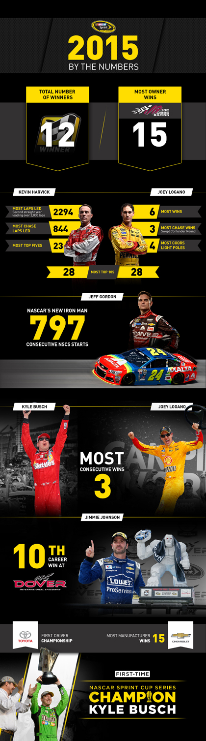 NASCAR Race Mom,  - #NASCAR Sprint Cup 2015 By The Numbers