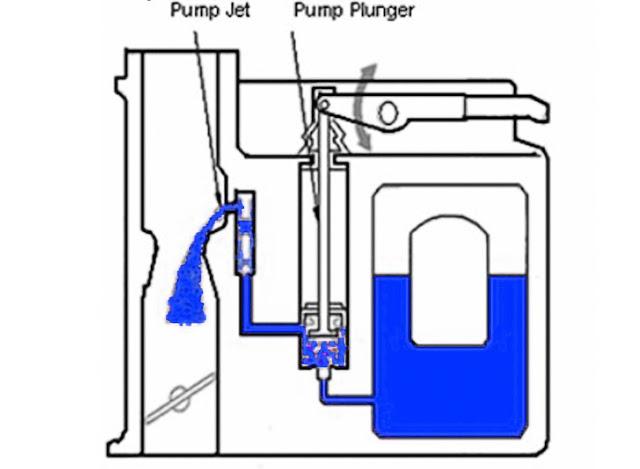 carburetor-system-during-engine-accelaration