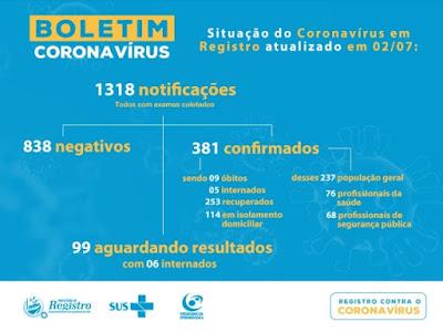 Registro-SP soma 381 casos confirmados 253 recuperados e 9 mortes do Coronavírus – Covid-19