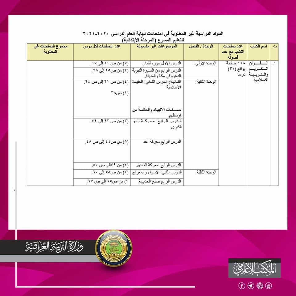 المواد المحذوفة للسادس الابتدائي ( التعليم المسرع ) 2020-2021 لجميع الدروس 1