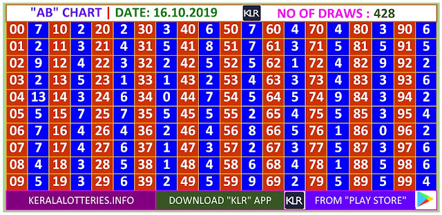 Kerala Lottery Winning Number Daily  AB  chart  on 16.10.2019